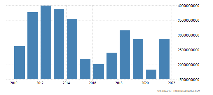 saudi arabia exports of goods and services bop us dollar wb data