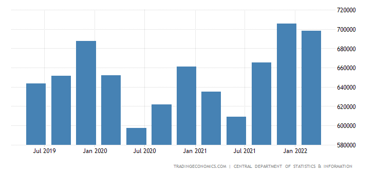 Saudi Arabia GDP Constant Prices
