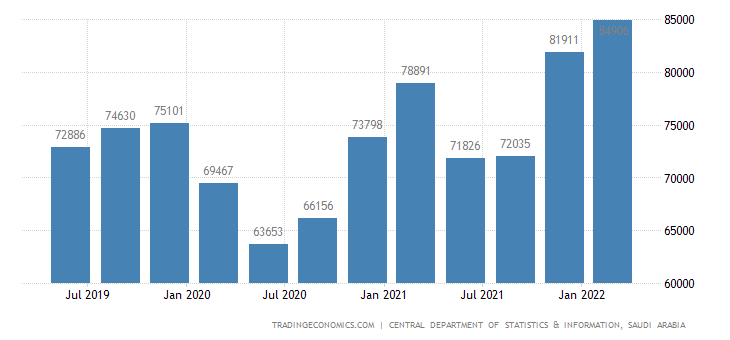 Saudi Arabia GDP From Manufacturing