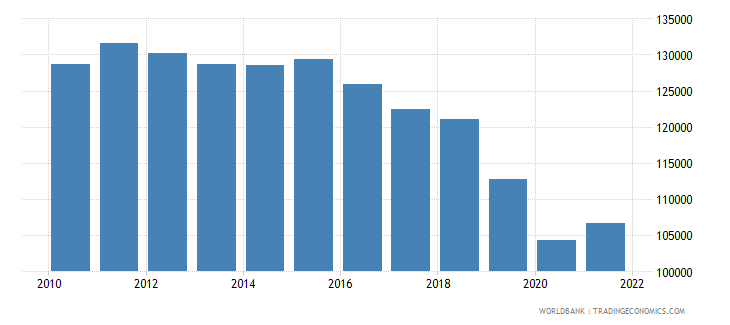 saudi arabia gdp per person employed constant 1990 ppp dollar wb data
