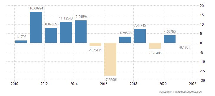 saudi arabia general government final consumption expenditure annual percent growth wb data