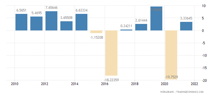 saudi arabia imports of goods and services annual percent growth wb data