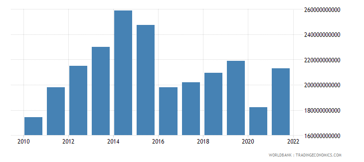 saudi arabia imports of goods and services bop us dollar wb data