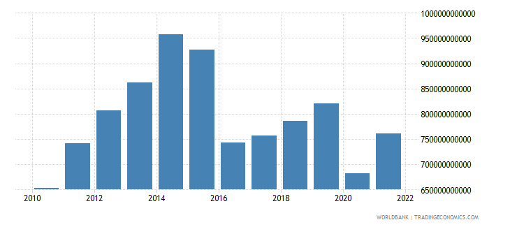 saudi arabia imports of goods and services current lcu wb data