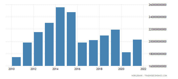 saudi arabia imports of goods and services us dollar wb data