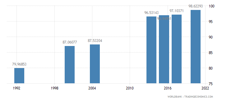saudi arabia literacy rate adult male percent of males ages 15 and above wb data