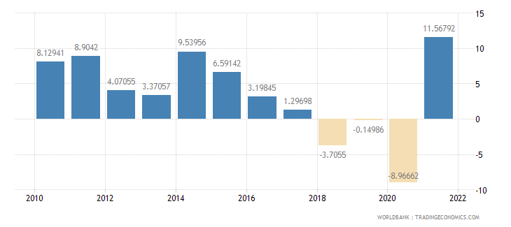 saudi arabia manufacturing value added annual percent growth wb data