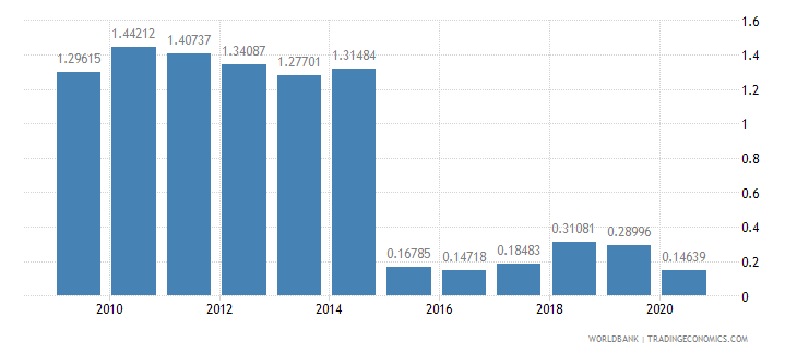 saudi arabia merchandise imports by the reporting economy residual percent of total merchandise imports wb data