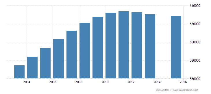 saudi arabia population age 0 total wb data