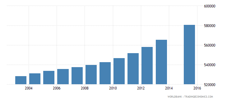 saudi arabia population age 10 total wb data