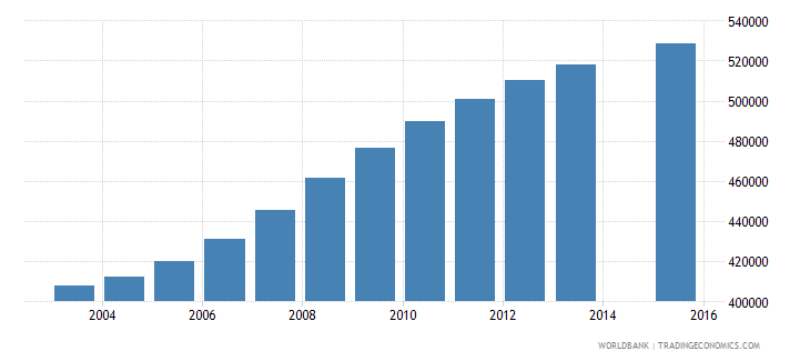 saudi arabia population age 20 total wb data