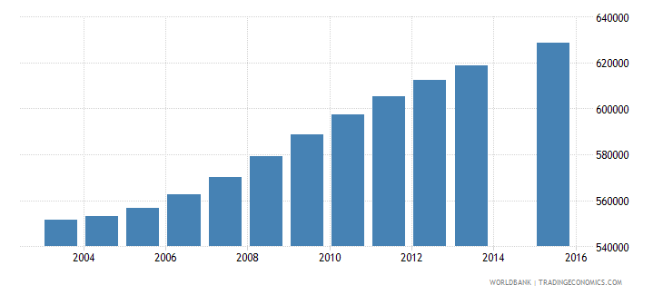 saudi arabia population age 3 total wb data