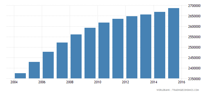 saudi arabia population ages 13 17 total wb data