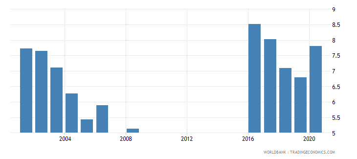 saudi arabia public spending on education total percent of gdp wb data