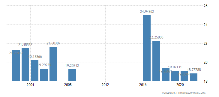 saudi arabia public spending on education total percent of government expenditure wb data