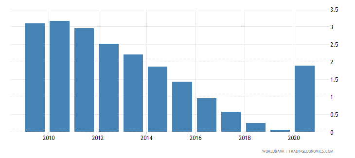 senegal central bank assets to gdp percent wb data
