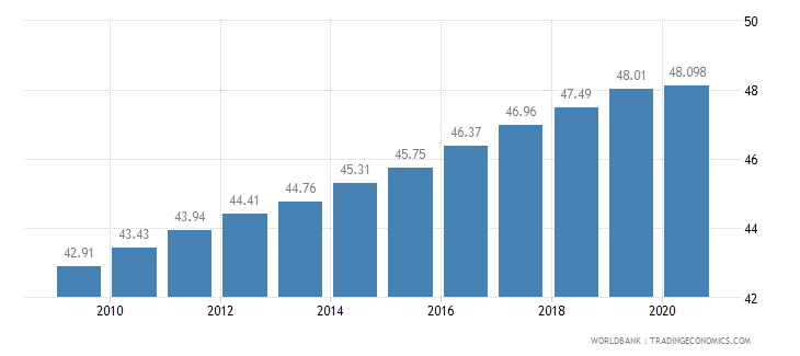 senegal employees services male percent of male employment wb data