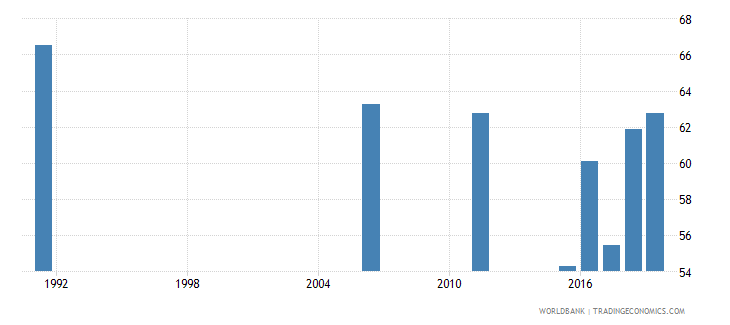 senegal employment to population ratio 15 male percent national estimate wb data