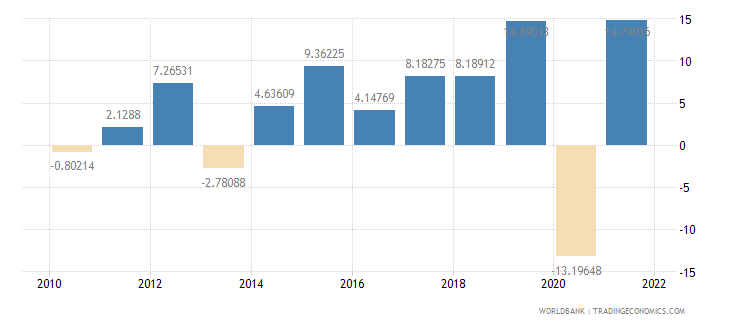 senegal exports of goods and services annual percent growth wb data