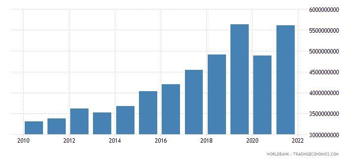 senegal exports of goods and services constant 2000 us dollar wb data