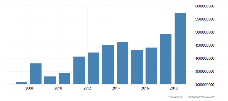 senegal exports of goods services and income bop us dollar wb data