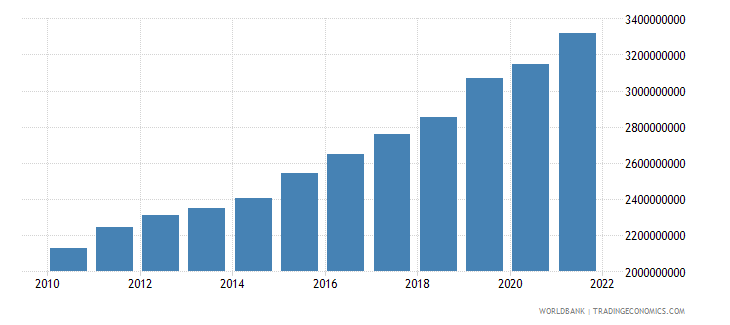 senegal general government final consumption expenditure constant 2000 us dollar wb data