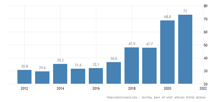 Senegal Government Debt to GDP