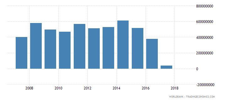 senegal grants excluding technical cooperation us dollar wb data