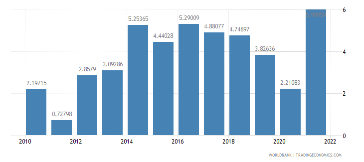 senegal household final consumption expenditure annual percent growth wb data