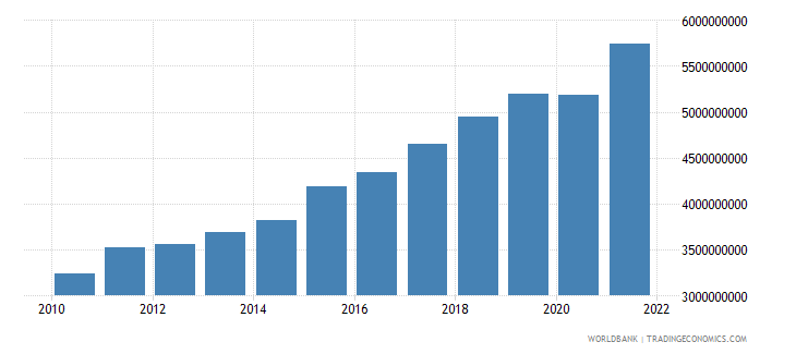 senegal industry value added constant 2000 us dollar wb data