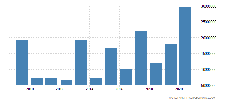 senegal net bilateral aid flows from dac donors italy us dollar wb data