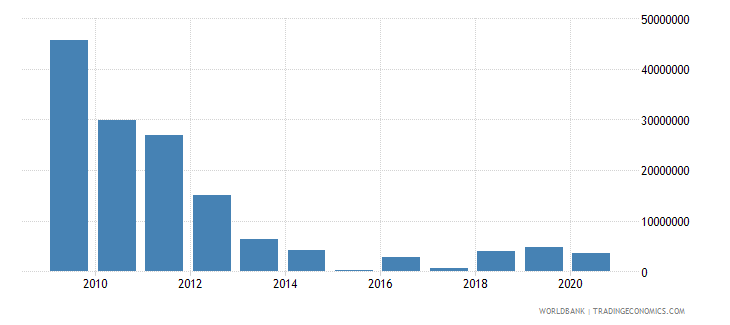 senegal net bilateral aid flows from dac donors netherlands us dollar wb data