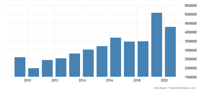 senegal net bilateral aid flows from dac donors switzerland us dollar wb data