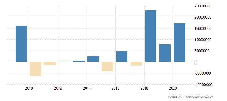 senegal net flows on external debt private nonguaranteed png nfl us dollar wb data