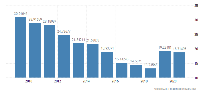 senegal net oda received percent of gross capital formation wb data