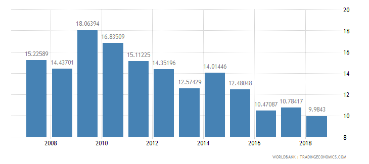 senegal net oda received percent of imports of goods and services wb data