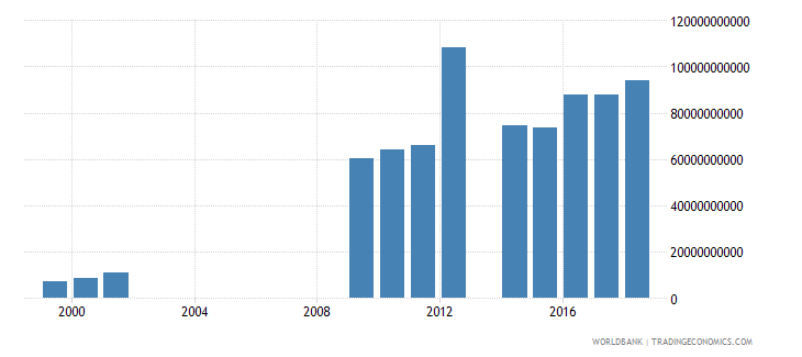 senegal other taxes current lcu wb data