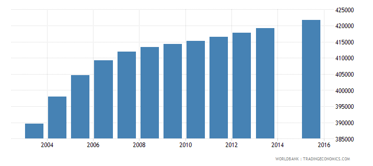 senegal population age 0 total wb data