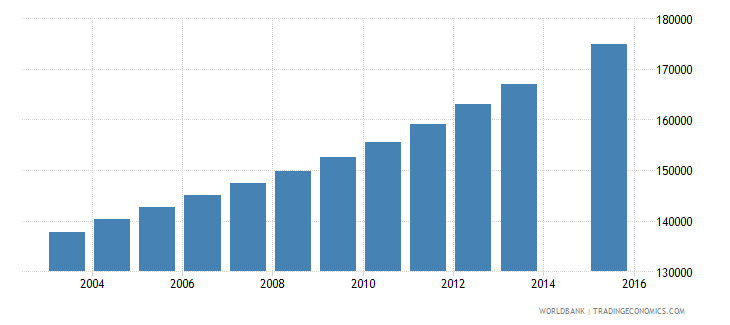 senegal population age 13 female wb data