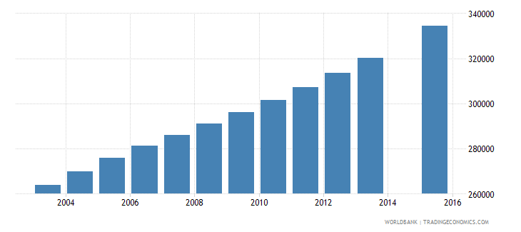 senegal population age 15 total wb data
