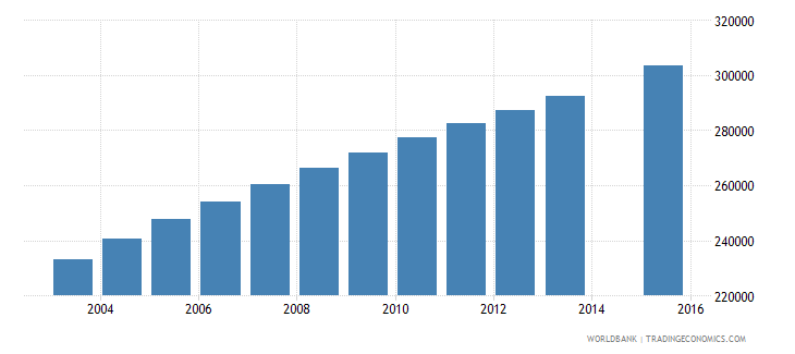 senegal population age 19 total wb data