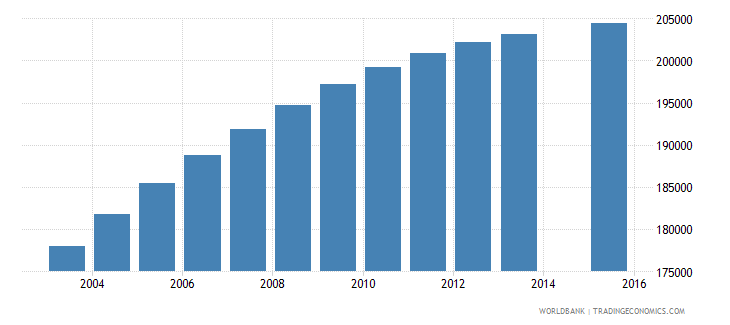 senegal population age 2 female wb data