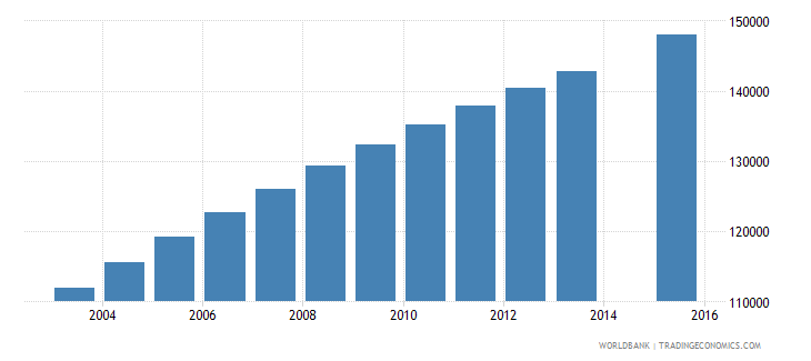senegal population age 20 female wb data