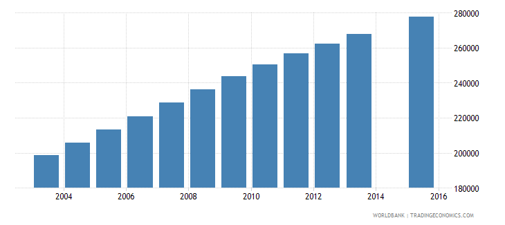 senegal population age 23 total wb data