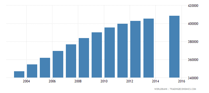 senegal population age 3 total wb data