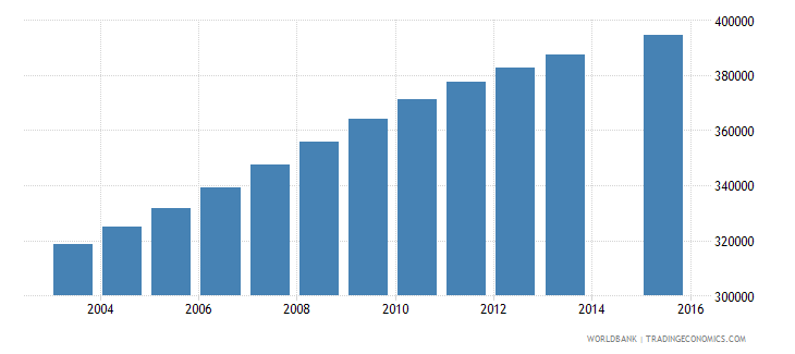 senegal population age 6 total wb data