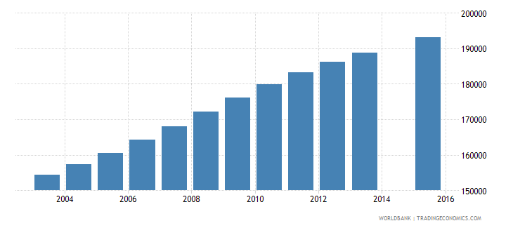 senegal population age 7 female wb data