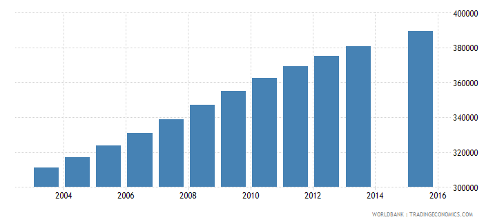 senegal population age 7 total wb data