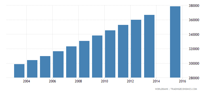 senegal population age 9 total wb data