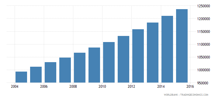 senegal population ages 10 16 male wb data